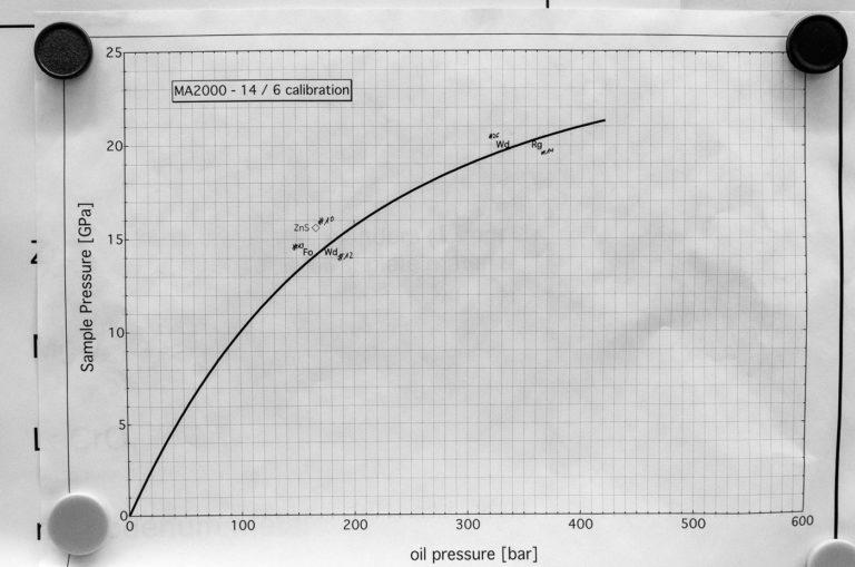 График калибровки давления при производстве искусственных алмазов